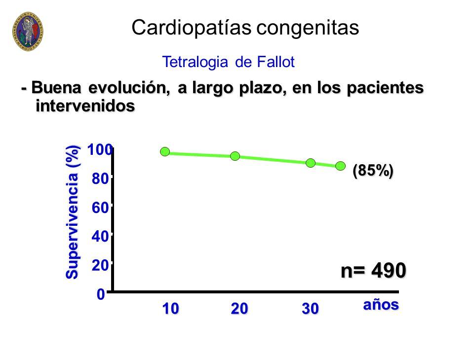 - Buena evolución, a largo plazo, en los pacientes intervenidos Supervivencia (%) años 0 20 40 60 80 100 1020 30 n= 490 (85%) Cardiopatías congenitas
