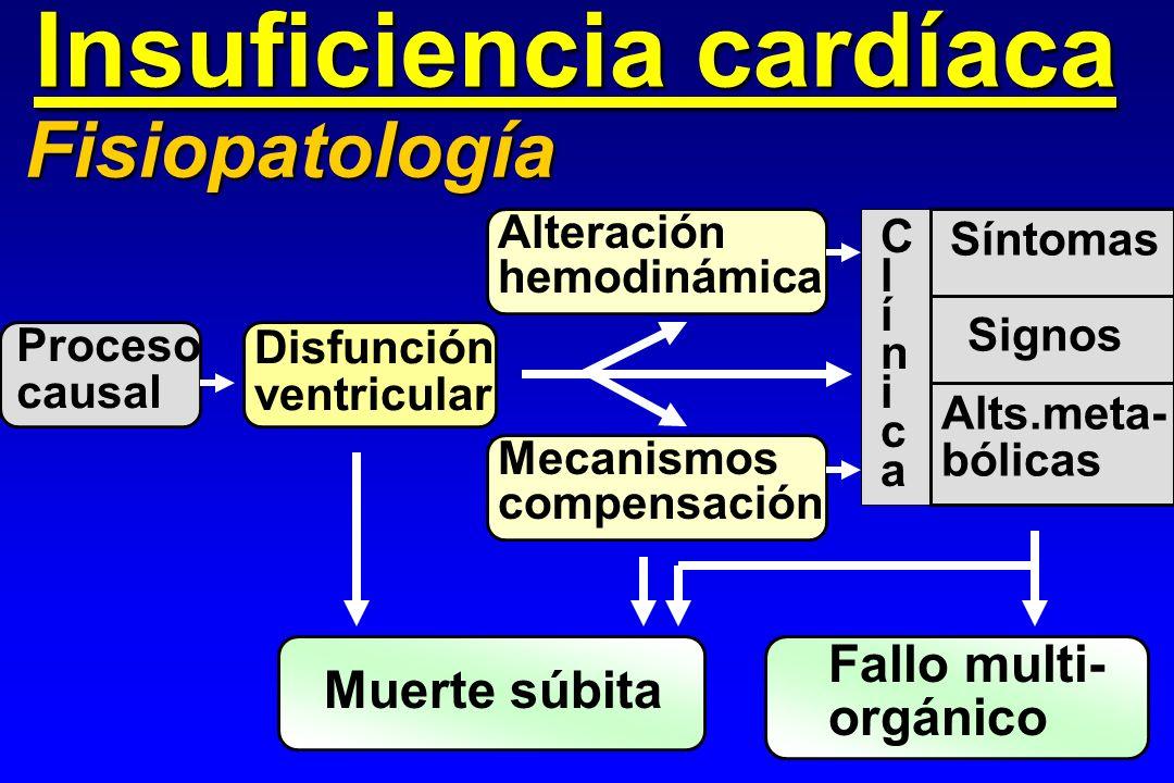 Insuficiencia cardíaca Fisiopatología Proceso causal Disfunción ventricular Alteración hemodinámica Mecanismos compensación Síntomas Signos Muerte súb