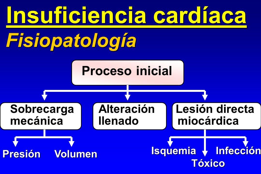Insuficiencia cardíaca Fisiopatología Proceso inicial Sobrecarga Alteración Lesión directa mecánica llenado miocárdica Presión Volumen Isquemia Infecc