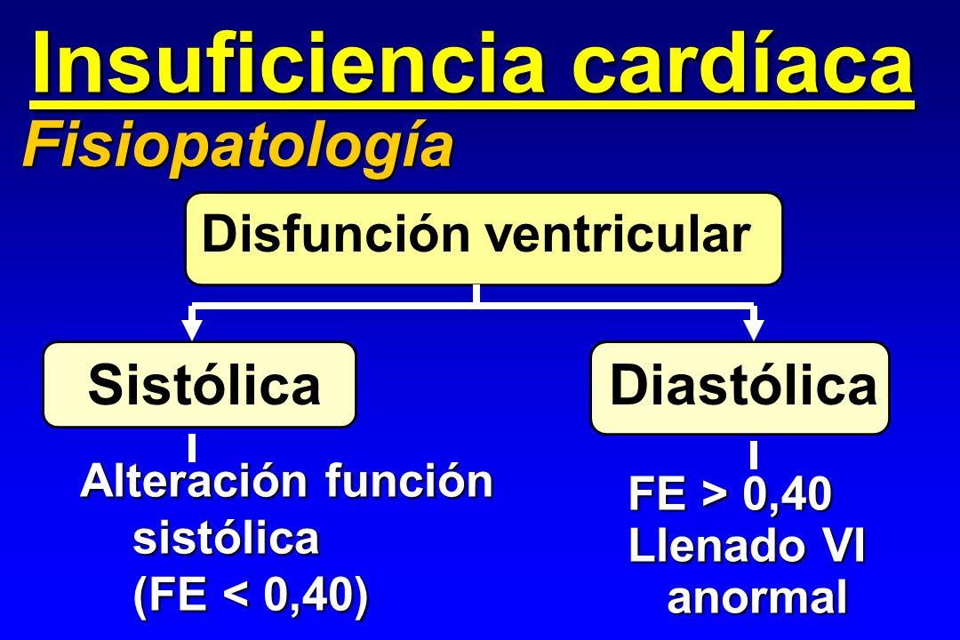 Insuficiencia cardíaca Fisiopatología Disfunción ventricular Sistólica Diastólica Alteración función sistólica sistólica (FE < 0,40) (FE < 0,40) FE >