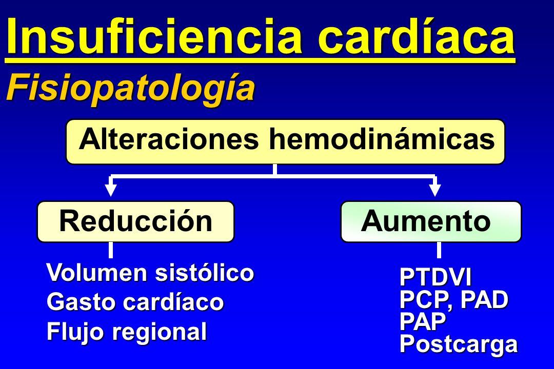 Insuficiencia cardíaca Fisiopatología Alteraciones hemodinámicas Reducción Aumento Volumen sistólico Gasto cardíaco Flujo regional PTDVI PCP, PAD PAPP