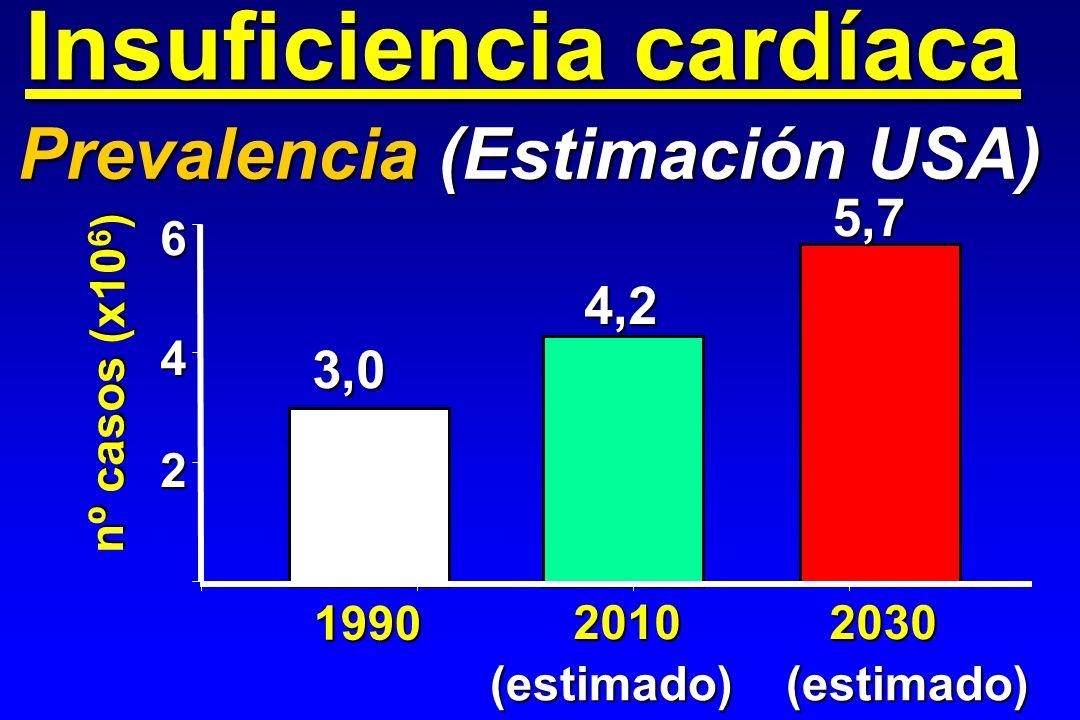 Insuficiencia cardíaca Prevalencia (Estimación USA) 2 4 6 1990 20102030 (estimado)(estimado) nº casos (x10 6 ) 3,0 4,2 5,7