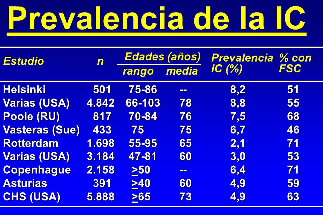 % con FSC Prevalencia IC (%) Edades (años) nEstudio Prevalencia de la IC rango media Helsinki 50175-86--8,251 Varias (USA)4.84266-103788,855 Poole (RU