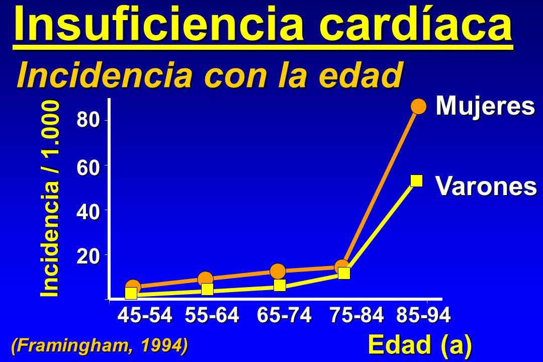 Insuficiencia cardíaca Incidencia con la edad 20 40 60 80 45-54 55-64 65-74 75-84 85-94 Incidencia / 1.000 Edad (a) Mujeres Varones (Framingham, 1994)