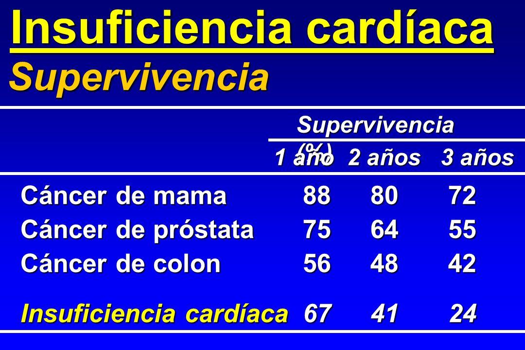 Insuficiencia cardíaca Cáncer de mama888072 Cáncer de próstata756455 Cáncer de colon564842 Insuficiencia cardíaca674124 Supervivencia Supervivencia (%