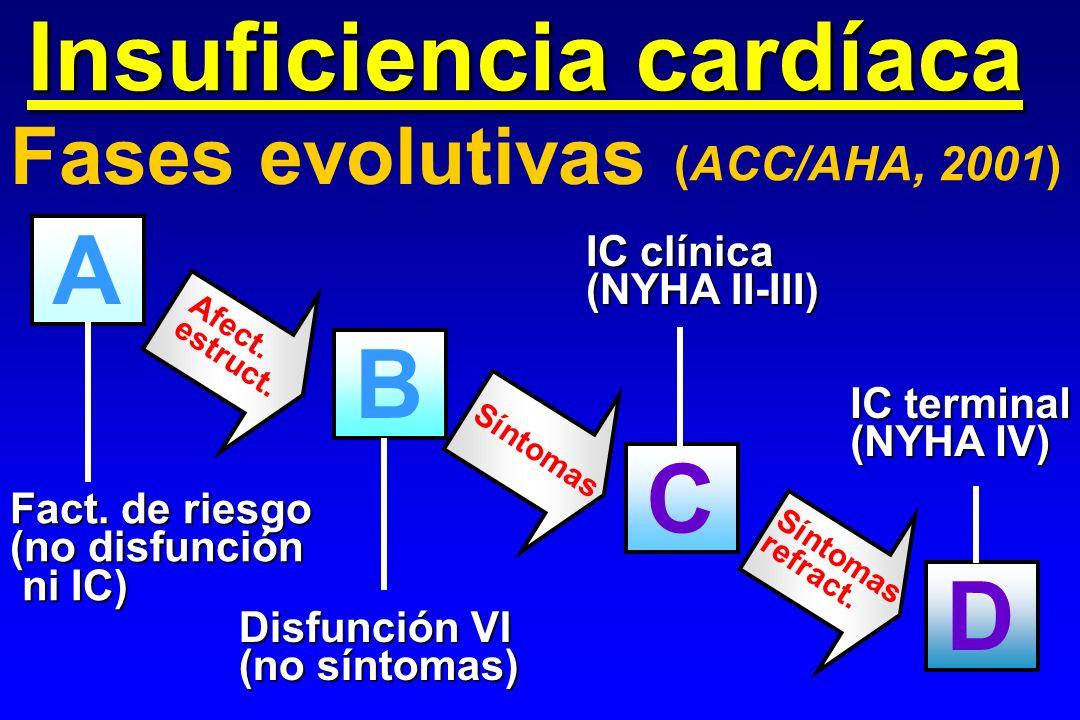 Fases evolutivas (ACC/AHA, 2001) A B D C Fact. de riesgo (no disfunción ni IC) ni IC) Disfunción VI (no síntomas) IC clínica (NYHA II-III) IC terminal