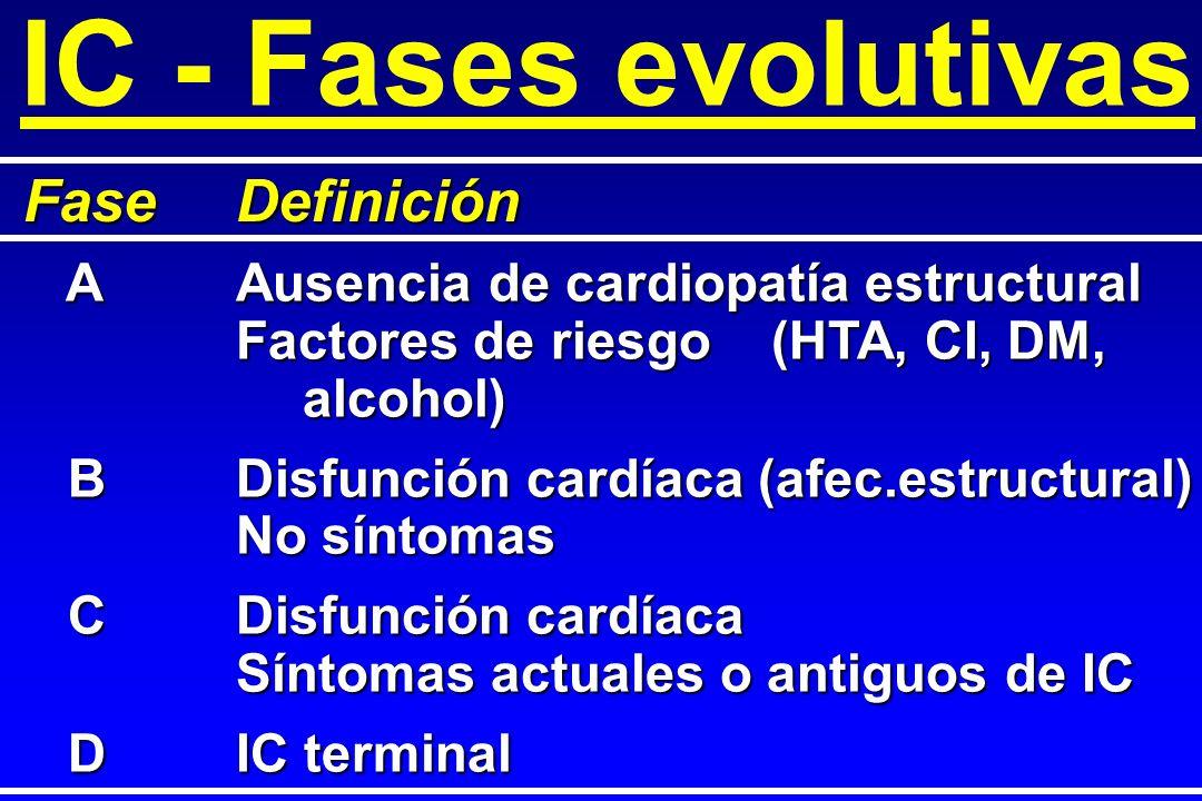 IC - Fases evolutivas FaseDefinición AAusencia de cardiopatía estructural AAusencia de cardiopatía estructural Factores de riesgo(HTA, CI, DM, alcohol