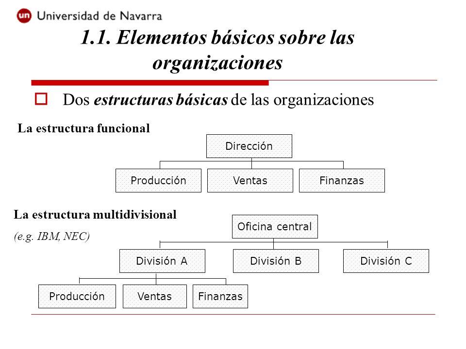 Dos estructuras básicas de las organizaciones VentasProducción Dirección Finanzas VentasProducción División A Finanzas División BDivisión C Oficina ce