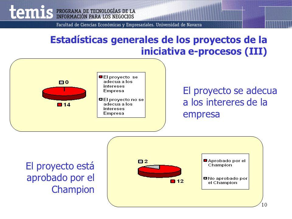10 Estadísticas generales de los proyectos de la iniciativa e-procesos (III) El proyecto se adecua a los intereres de la empresa El proyecto está aprobado por el Champion