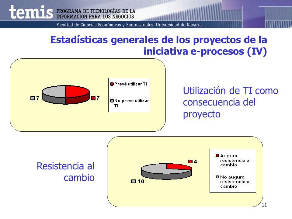11 Estadísticas generales de los proyectos de la iniciativa e-procesos (IV) Utilización de TI como consecuencia del proyecto Resistencia al cambio