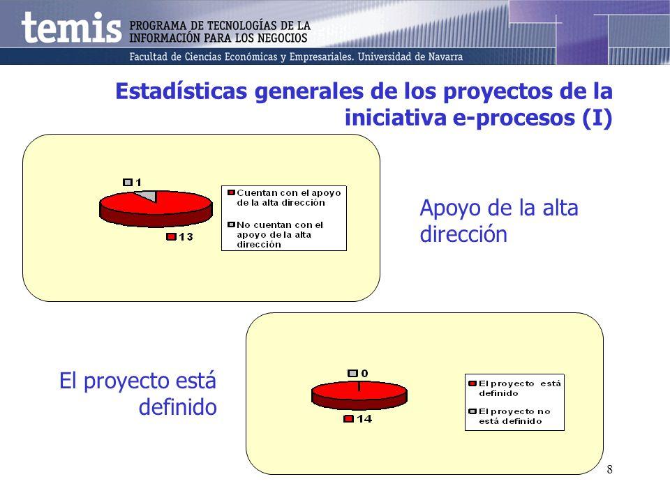 8 Estadísticas generales de los proyectos de la iniciativa e-procesos (I) Apoyo de la alta dirección El proyecto está definido