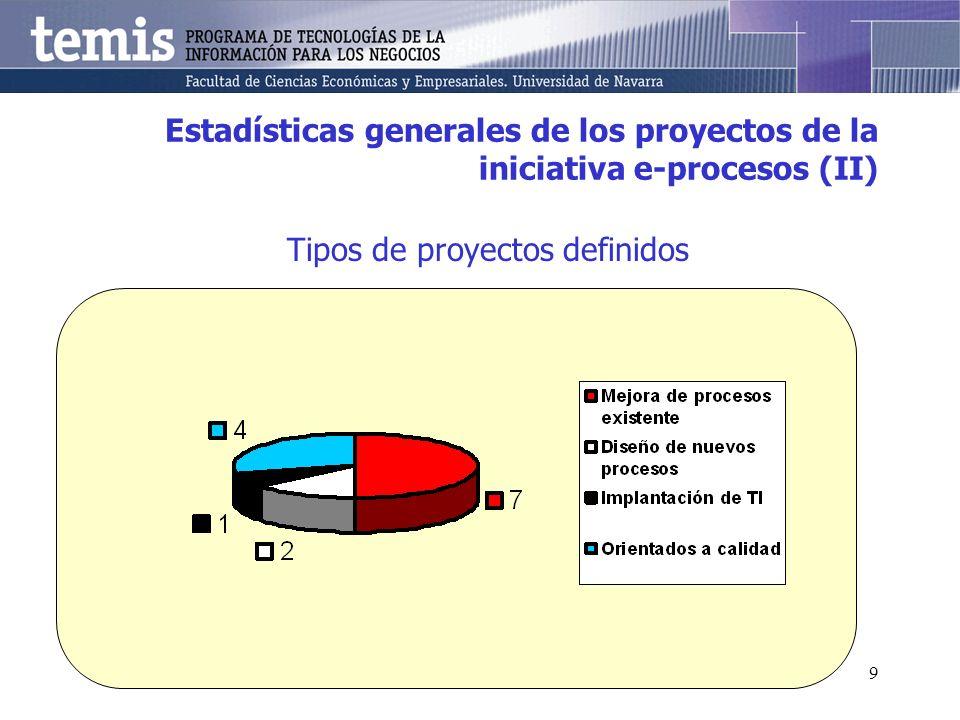 9 Estadísticas generales de los proyectos de la iniciativa e-procesos (II) Tipos de proyectos definidos