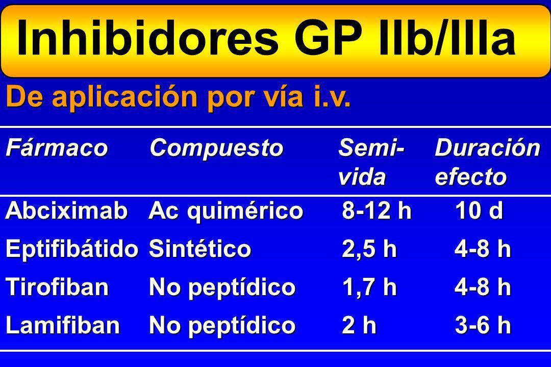 Activación plaquetar TxA 2 ADP Trombina Activación receptor GP IIb / IIIa Agregación plaquetar Inhibidores GP IIb/IIIa AAS Triflusal Tienopirid.Antitr
