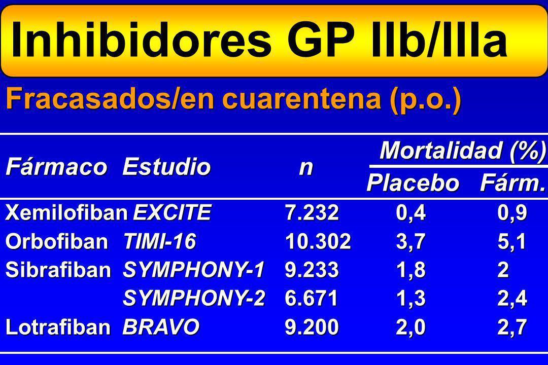 AbciximabAc quimérico8-12 h10 d EptifibátidoSintético2,5 h4-8 h TirofibanNo peptídico1,7 h4-8 h LamifibanNo peptídico2 h3-6 h FármacoCompuestoSemi-Dur