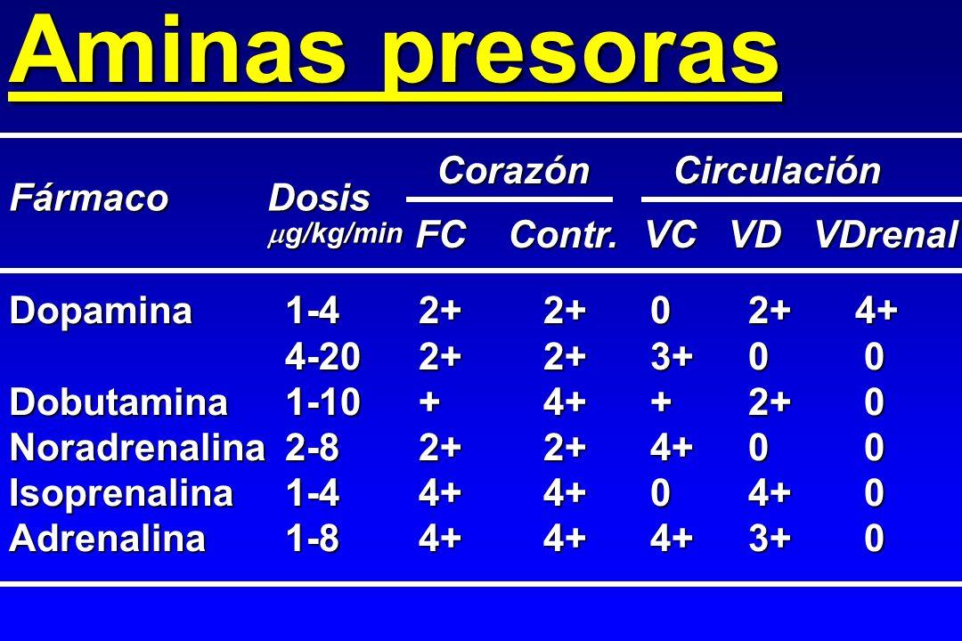 Aminas presoras Dopamina 1-4 2+2+02+4+ 4-202+2+3+00 Dobutamina1-10+4++2+0 Noradrenalina2-82+2+4+00 Isoprenalina 1-44+4+04+0 Adrenalina 1-84+4+4+3+0 Fá