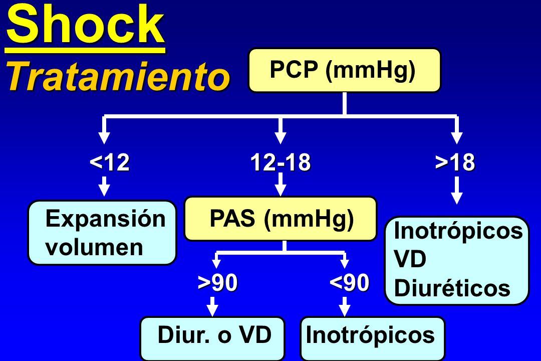 Shock PCP (mmHg) 18 18 PAS (mmHg) >90 90 <90 Diur. o VD Inotrópicos Expansión volumen Inotrópicos VD Diuréticos Tratamiento