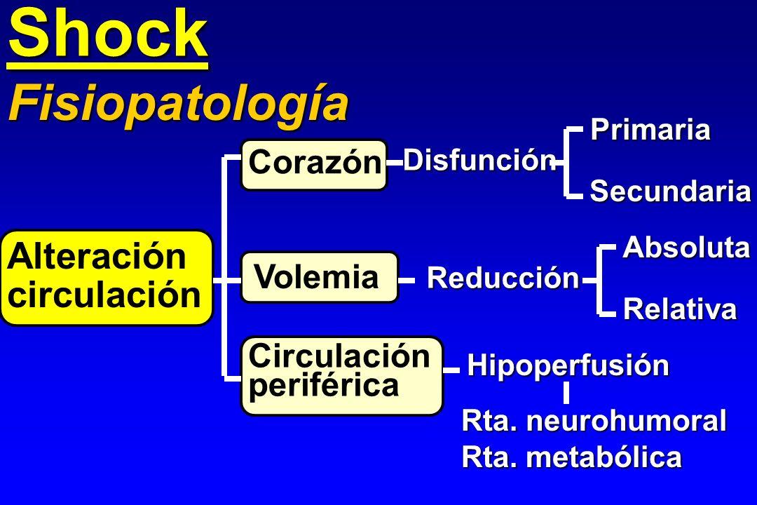 Shock Función cardíaca deprimida Primaria (cardiogénico) Secundaria: perfusión coronaria perfusión coronaria Depresión miocárdica Depresión miocárdica (sepsis) (sepsis) Hipovolemia Absoluta (pérdi- da volemia) da volemia) Relativa (vaso- dilatación) dilatación) Fisiopatología