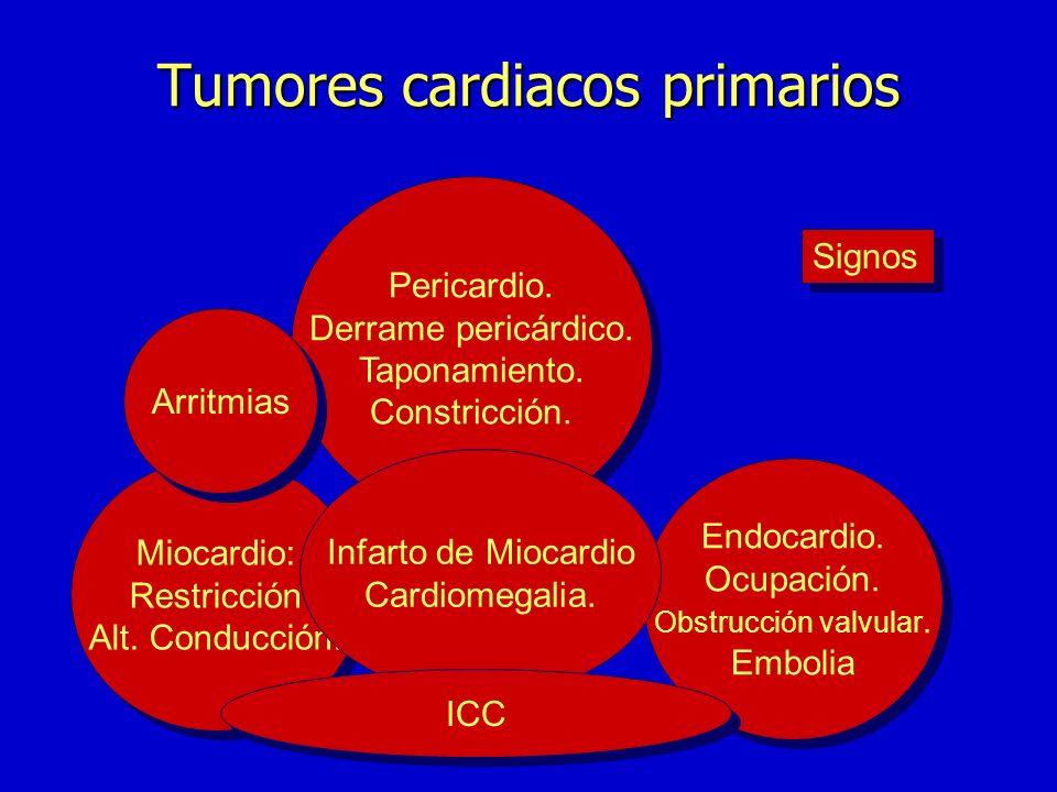 Síntomas Implicación Miocardio Implicación Miocardio Síntomas derivados pericardio DOLOR Síntomas derivados pericardio DOLOR Implicación Endocardio Im