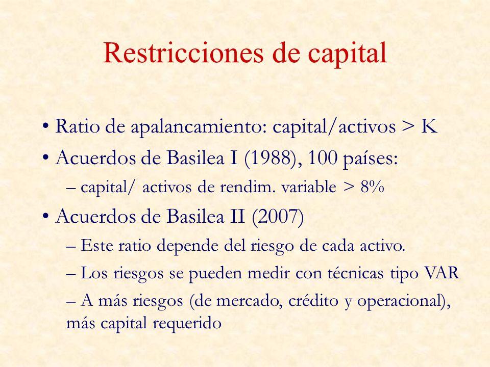 Restricciones de capital Ratio de apalancamiento: capital/activos > K Acuerdos de Basilea I (1988), 100 países: – capital/ activos de rendim. variable