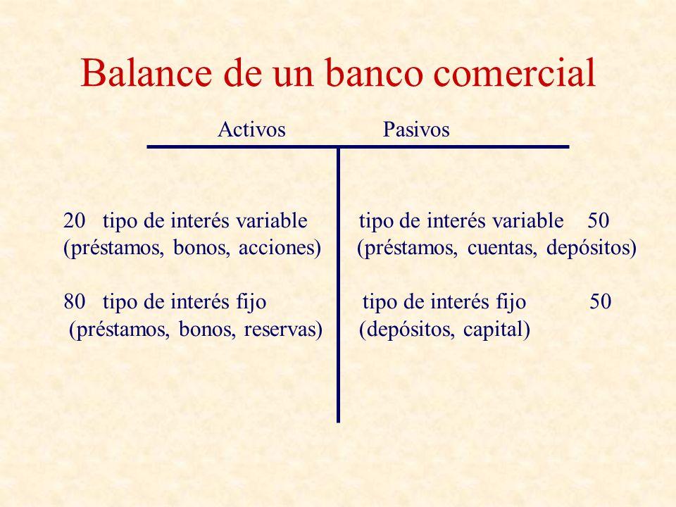 Balance de un banco comercial Activos Pasivos 20 tipo de interés variable tipo de interés variable 50 (préstamos, bonos, acciones) (préstamos, cuentas