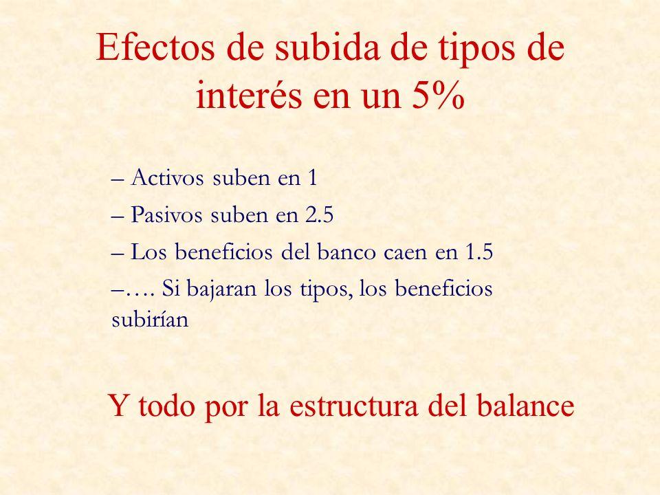 Efectos de subida de tipos de interés en un 5% – Activos suben en 1 – Pasivos suben en 2.5 – Los beneficios del banco caen en 1.5 –…. Si bajaran los t