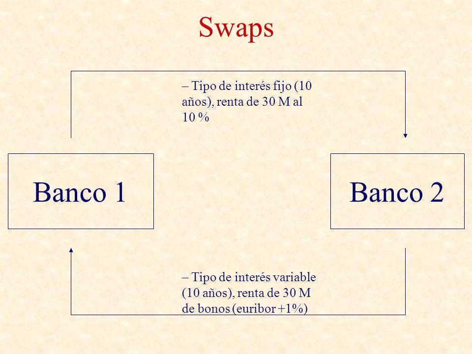 Swaps Banco 1Banco 2 – Tipo de interés variable (10 años), renta de 30 M de bonos (euribor +1%) – Tipo de interés fijo (10 años), renta de 30 M al 10