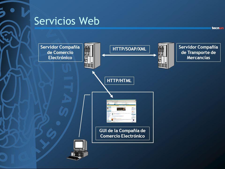 Integración de Servicios Web HTTP/HTML HTTP/SOAP/XML Servicio Web de Viajes Servicio Web de Alquiler de Coches GUI de la Compañía de Viajes Servicio Web de Reserva de Hotel Servicio Web de Reserva de Vuelos
