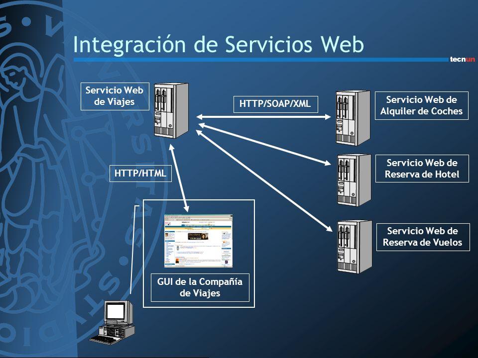 Integración de Servicios Web HTTP/HTML HTTP/SOAP/XML Servicio Web de Viajes Servicio Web de Alquiler de Coches GUI de la Compañía de Viajes Servicio W