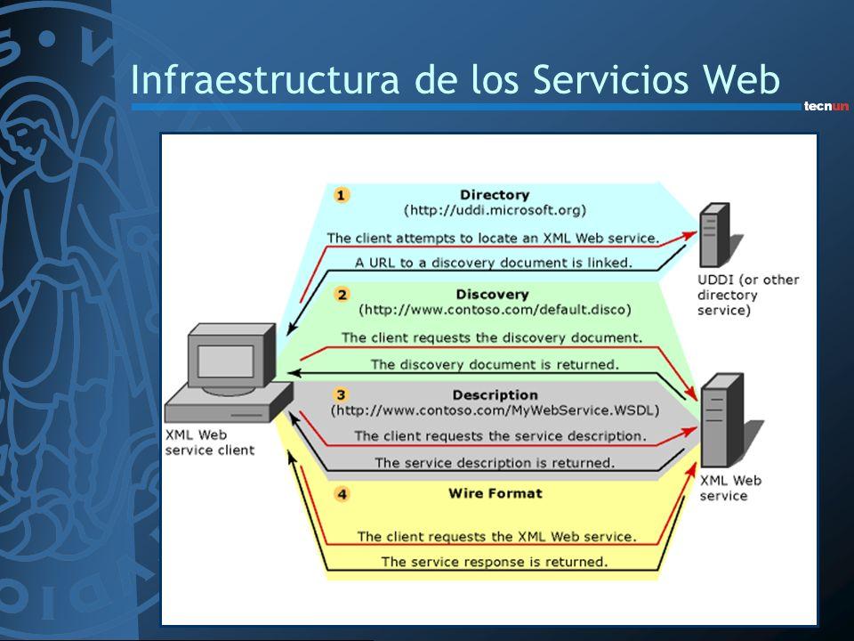 Desarrollo de Servicios Web Servicio Web –Programación de biblioteca de servicio –Generación de fichero WSDL –Registro del servicio Cliente de Servicio Web –Determinar si existe un servicio Web –Obtener fichero WSDL y generar proxy para aplicación cliente Herramientas Java –APIs propietarias de distintos fabricantes –APIs estándar como parte de J2EE JAXM (Java API for XML Messaging) JAX-RPC (Java API for XML-based RPC) –RPC (Remote Procedure Call) JAXR (Java API for XML Registries)