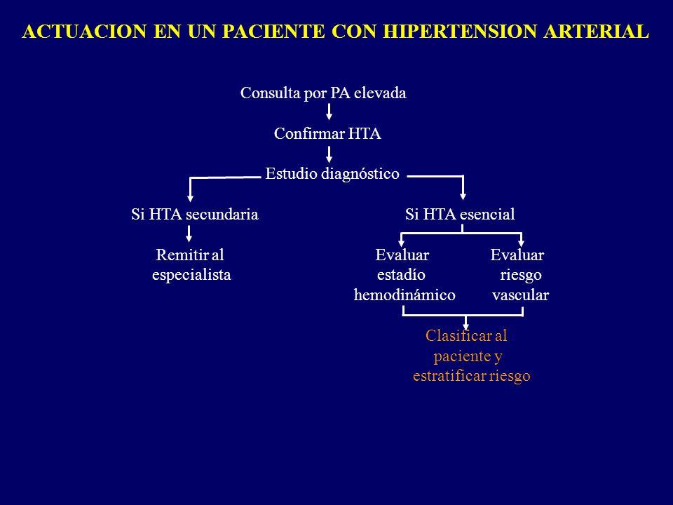 ACTUACION EN UN PACIENTE CON HIPERTENSION ARTERIAL Consulta por PA elevada Confirmar HTA Estudio diagnóstico Si HTA secundaria Si HTA esencial Remitir
