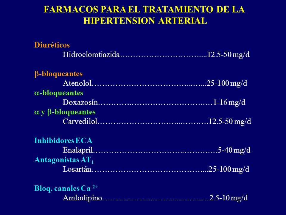 FARMACOS PARA EL TRATAMIENTO DE LA HIPERTENSION ARTERIAL Diuréticos Hidroclorotiazida…………………………....12.5-50 mg/d -bloqueantes Atenolol………………………………...….