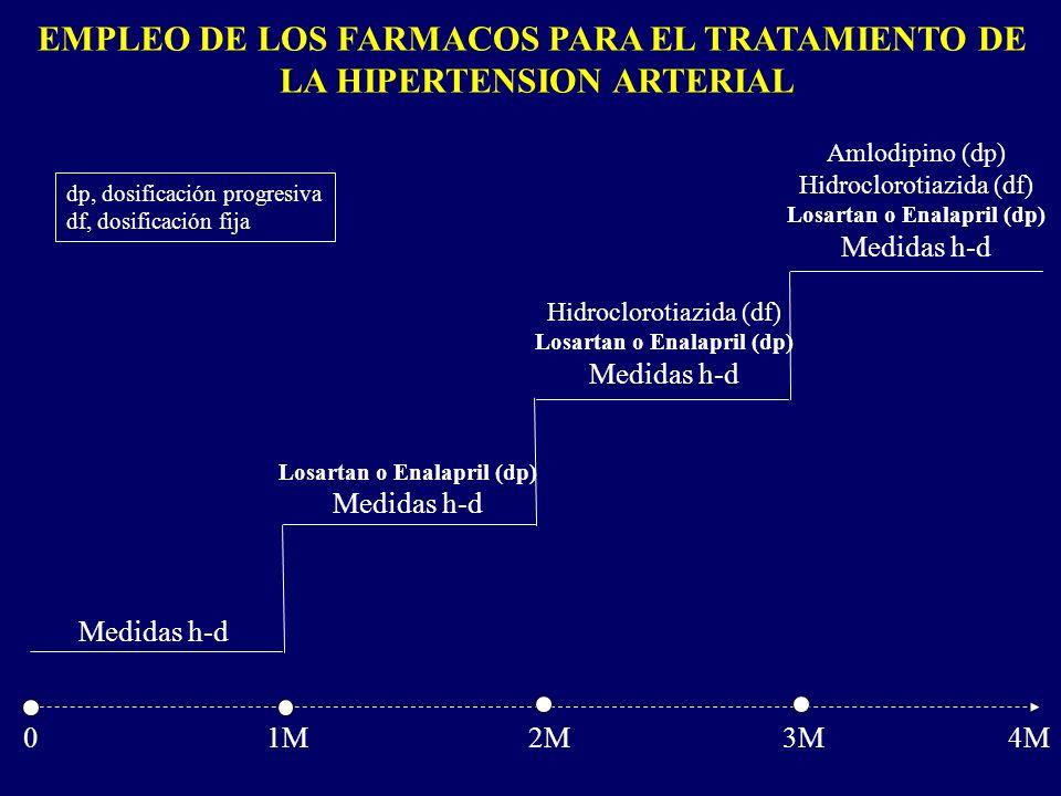 EMPLEO DE LOS FARMACOS PARA EL TRATAMIENTO DE LA HIPERTENSION ARTERIAL 0 1M 2M 3M 4M Medidas h-d Losartan o Enalapril (dp) Medidas h-d Hidroclorotiazi