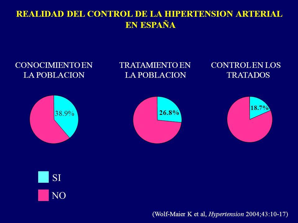 REALIDAD DEL CONTROL DE LA HIPERTENSION ARTERIAL EN ESPAÑA (Wolf-Maier K et al, Hypertension 2004;43:10-17) CONOCIMIENTO EN TRATAMIENTO EN CONTROL EN