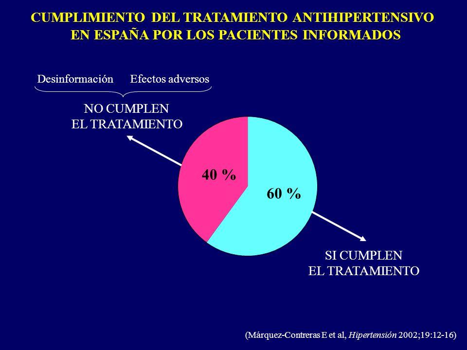 CUMPLIMIENTO DEL TRATAMIENTO ANTIHIPERTENSIVO EN ESPAÑA POR LOS PACIENTES INFORMADOS NO CUMPLEN EL TRATAMIENTO SI CUMPLEN EL TRATAMIENTO 40 % 60 % (Má