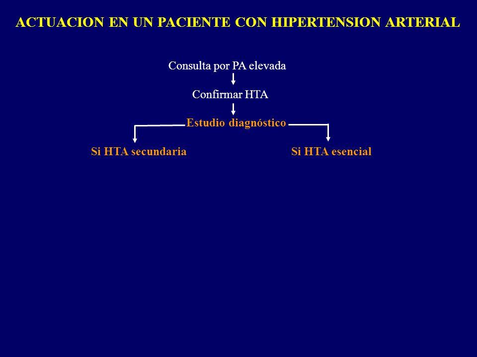 ETIOLOGIA DE LA HIPERTENSION ARTERIAL Secundaria a enfermedades (no genética) No relacionable con enfermedad alguna (poligénica y ambiental) Hereditaria con patrón mendeliano (monogénica) 93 % 6 % 1%
