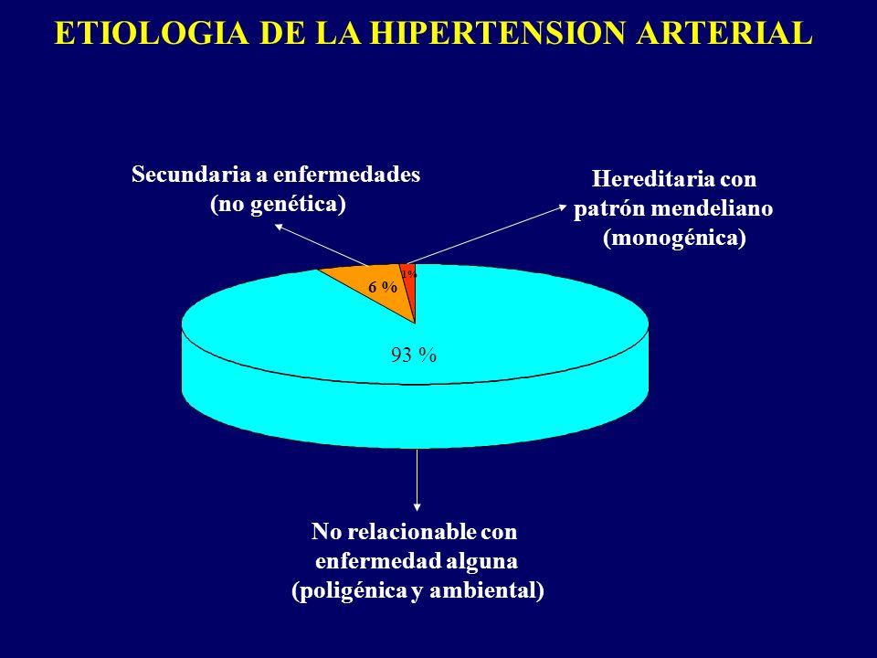 ETIOLOGIA DE LA HIPERTENSION ARTERIAL Secundaria a enfermedades (no genética) No relacionable con enfermedad alguna (poligénica y ambiental) Hereditar