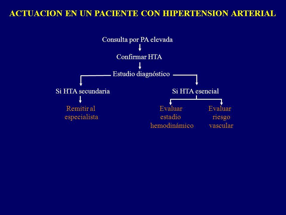 ESTADIOS HEMODINAMICOS DE LA HIPERTENSION ARTERIAL PA óptima< 120 / < 80 mm Hg PA normal 120-129 / 80-84 mm Hg PA normal-alta130-139 / 85-89 mm Hg HT grado 1 140-159 /90-99 mm Hg (ligera) HT grado 2 160-179 / 100-109 mm Hg (moderada) HT grado 3 >,= 180 / >,= 110 mm Hg (severa) HT sistólica aislada >,= 140 / < 90 mm Hg (ESH-ESC, J Hypertens 2003;21:1011-1053)