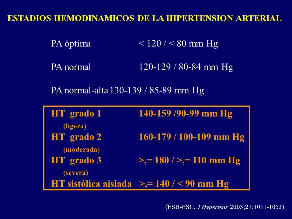 ESTADIOS HEMODINAMICOS DE LA HIPERTENSION ARTERIAL PA óptima< 120 / < 80 mm Hg PA normal 120-129 / 80-84 mm Hg PA normal-alta130-139 / 85-89 mm Hg HT