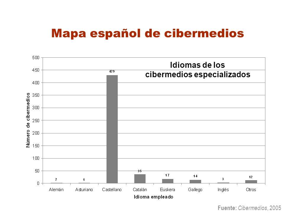 Mapa español de cibermedios Idiomas de los cibermedios especializados Fuente: Cibermedios, 2005