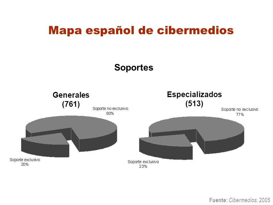 Mapa español de cibermedios Soportes Fuente: Cibermedios, 2005 Especializados (513) Generales (761)