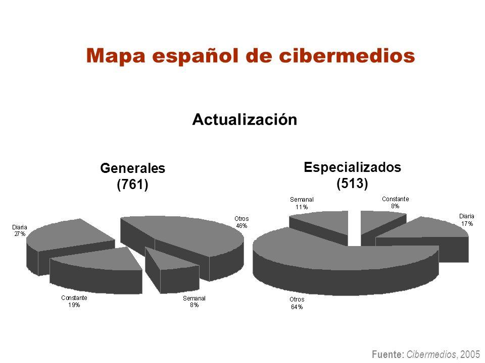 Mapa español de cibermedios Fuente: Cibermedios, 2005 Especializados (513) Actualización Generales (761)