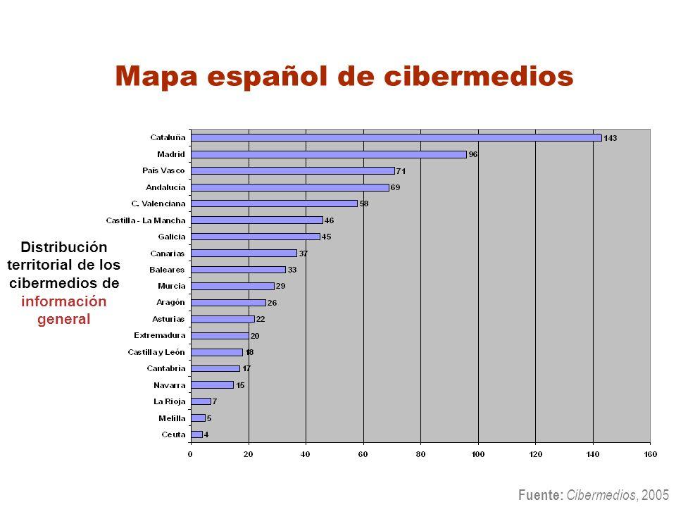 Mapa español de cibermedios Fuente: Cibermedios, 2005 Distribución territorial de los cibermedios de información general