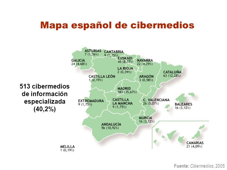 Mapa español de cibermedios 513 cibermedios de información especializada (40,2%) Fuente: Cibermedios, 2005