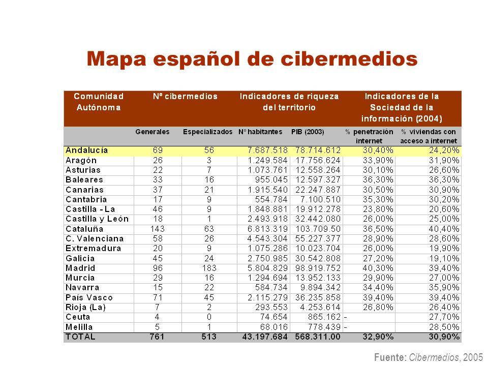 Mapa español de cibermedios Fuente: Cibermedios, 2005