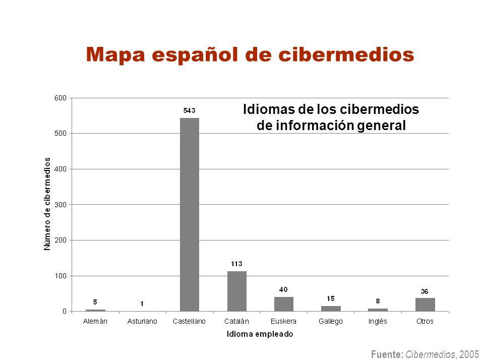 Mapa español de cibermedios Idiomas de los cibermedios de información general Fuente: Cibermedios, 2005