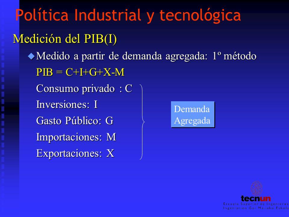 Política Industrial y tecnológica Medición del PIB(I) u Medido a partir de demanda agregada: 1º método PIB = C+I+G+X-M Consumo privado : C Inversiones