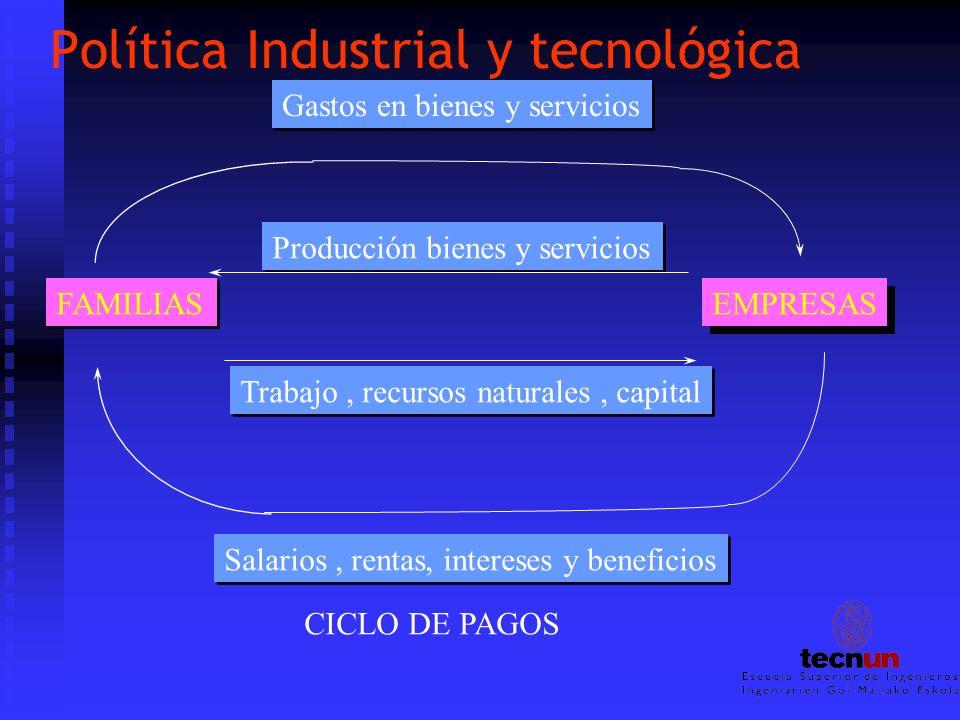 Política Industrial y tecnológica Gastos en bienes y servicios FAMILIAS EMPRESAS Salarios, rentas, intereses y beneficios Producción bienes y servicio