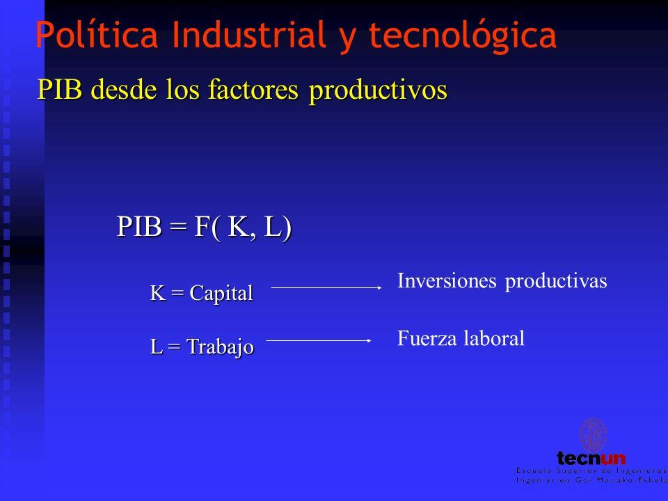 Política Industrial y tecnológica PIB desde los factores productivos PIB desde los factores productivos PIB = F( K, L) K = Capital L = Trabajo Inversi