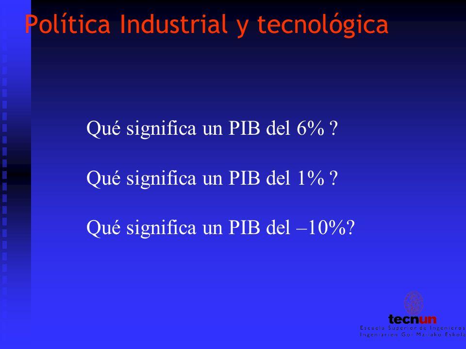 Política Industrial y tecnológica Qué significa un PIB del 6% ? Qué significa un PIB del 1% ? Qué significa un PIB del –10%?