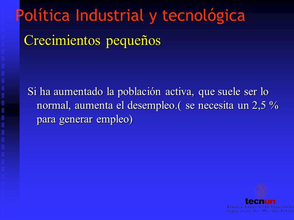 Política Industrial y tecnológica Crecimientos pequeños Si ha aumentado la población activa, que suele ser lo normal, aumenta el desempleo.( se necesi